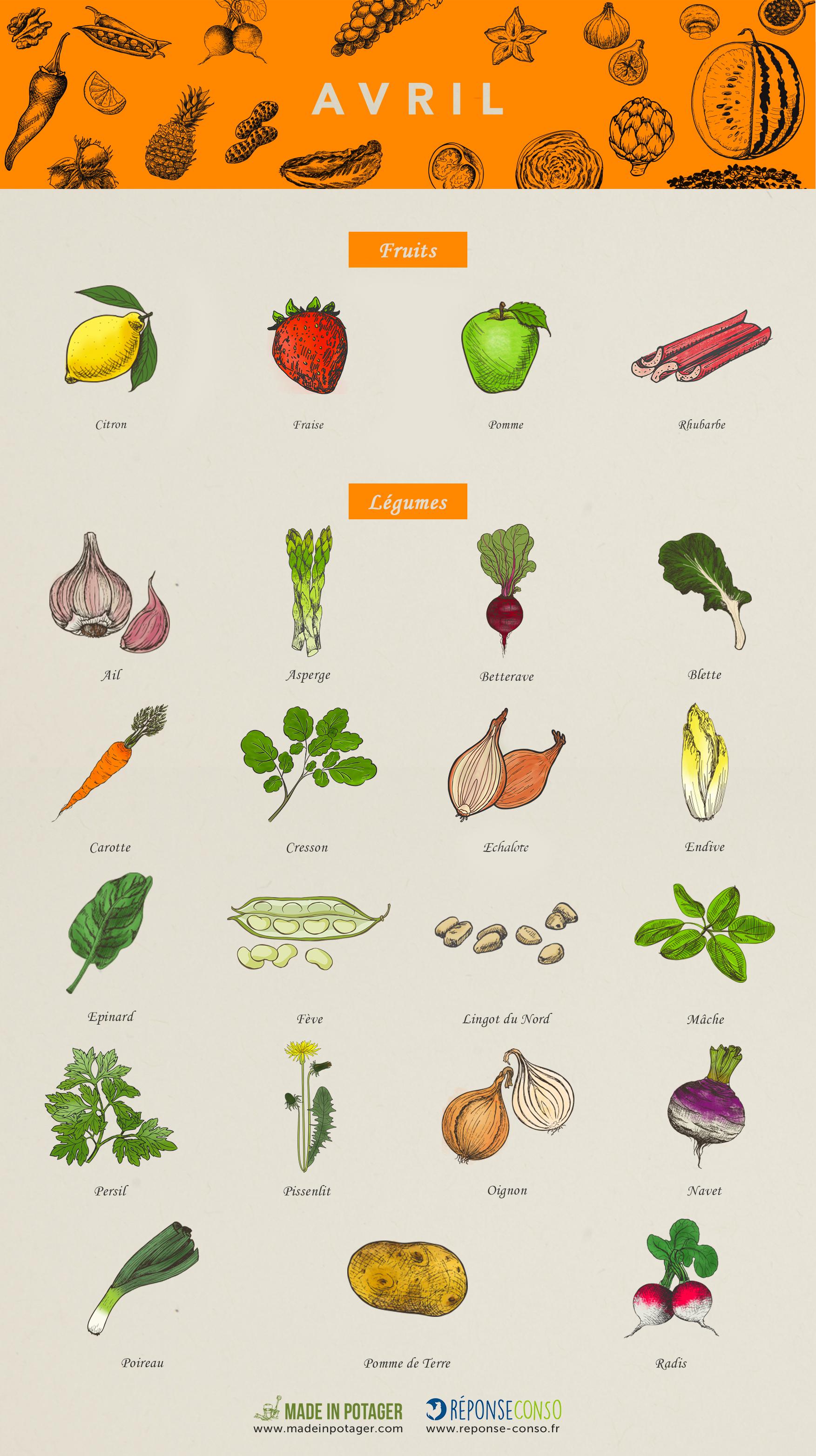 466f9a1cf0d Calendrier-Fruits-legumes-Avril-modif 2 - Reponse Conso