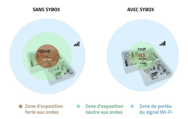 La Sybox réduit l'exposition aux ondes
