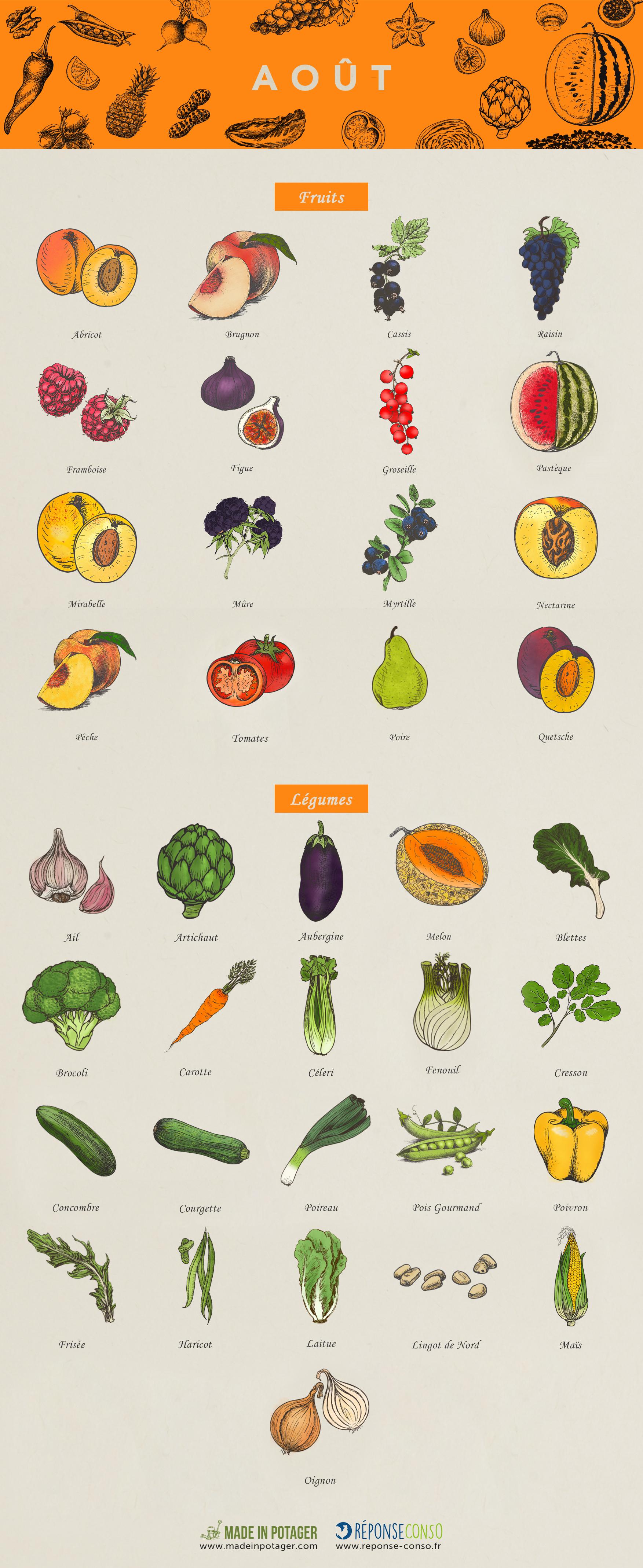 Ao t quels sont les fruits et l gumes de saison reponse conso - Fruits et legumes aout ...