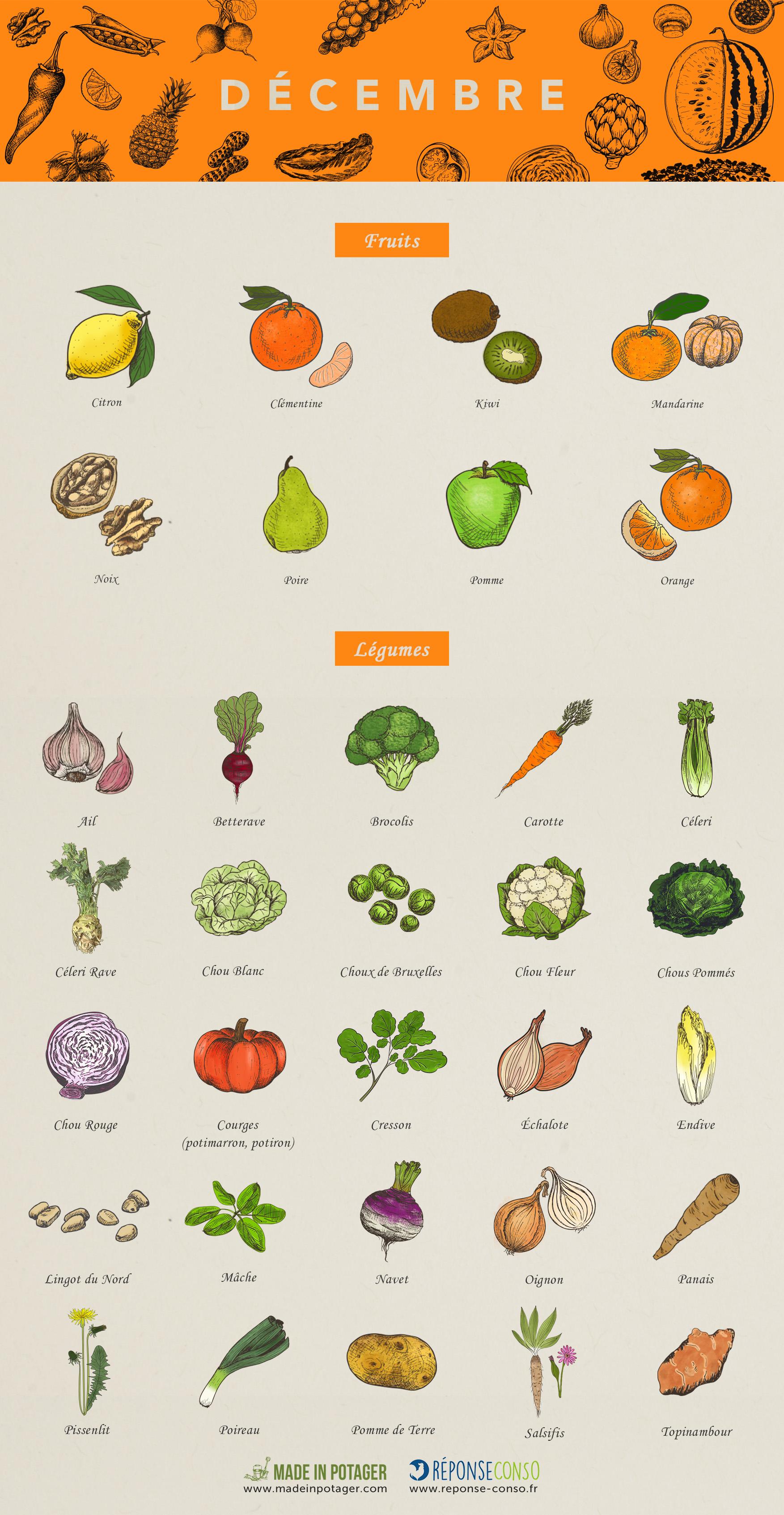Connu Décembre : les fruits et légumes de saison - Reponse Conso WR61