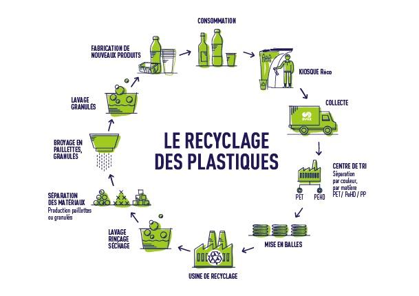reco-recyclage-plastique